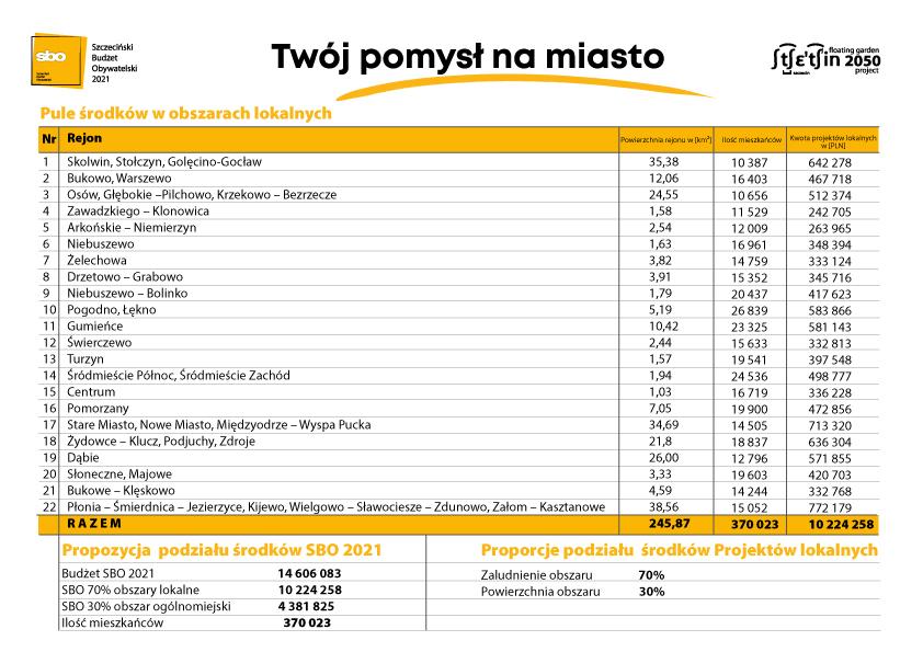 tabela środków sbo 2021